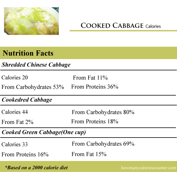 Cooked-Cabbage-Calories