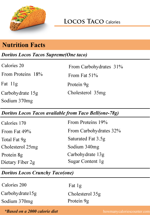 Fast Food Nutritional Information Law