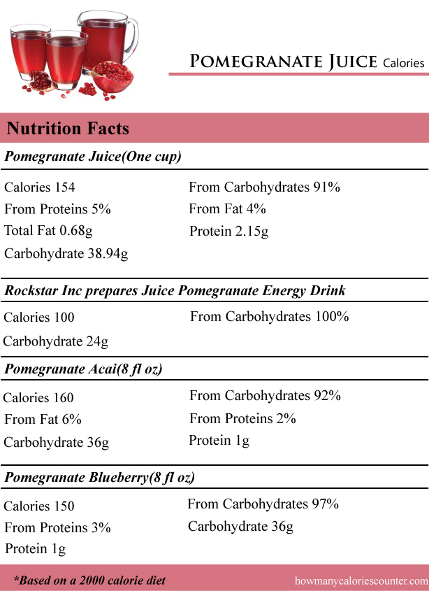 How Many Calories In A Pomegranate Juice How Many Calories Counter