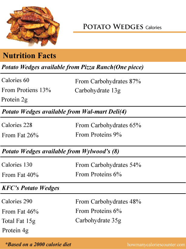 Potato-Wedges-Calories