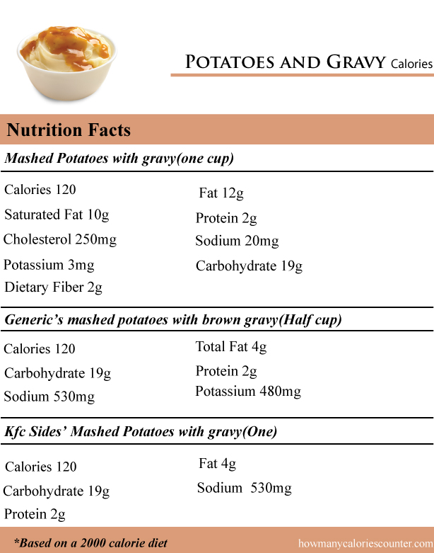 how many calories in potatoes and gravy