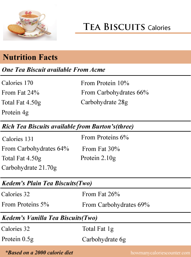 Tea-Biscuits-Calories