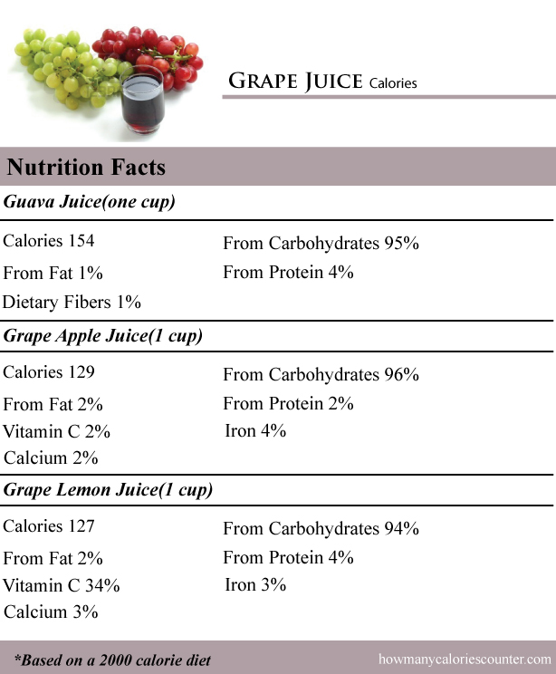 How Many Calories In Grape Juice How Many Calories Counter