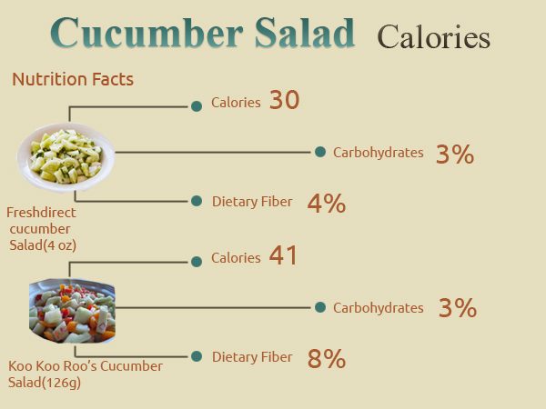 How Many Calories In Cucumber Salad How Many Calories Counter