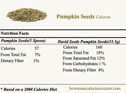 How Many Calories In Pumpkin Seeds How Many Calories Counter