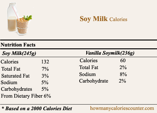 How Many Calories In Soy Milk How Many Calories Counter
