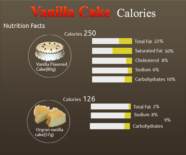 How Many Calories In Vanilla Cake How Many Calories Counter