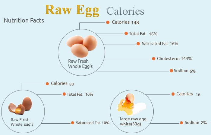 How Many Calories In Raw Egg How Many Calories Counter