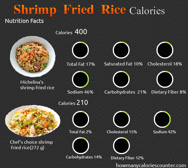 How Many Calories In Shrimp Fried Rice How Many Calories Counter