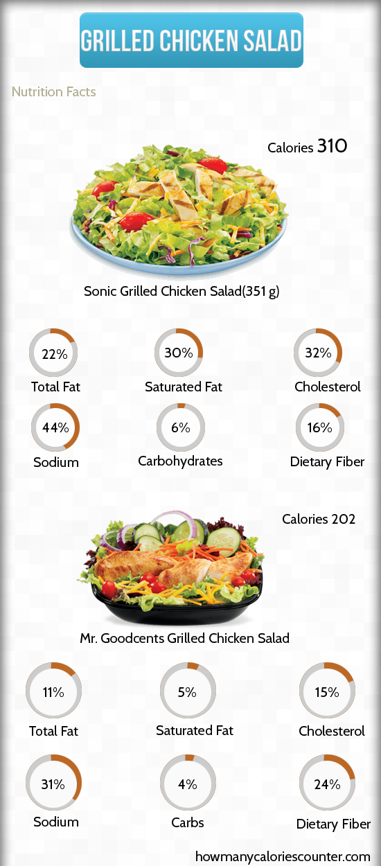 How Many Calories In Grilled Chicken Salad How Many Calories Counter