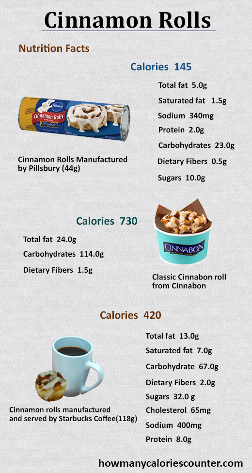 How Many Calories in Cinnamon Rolls