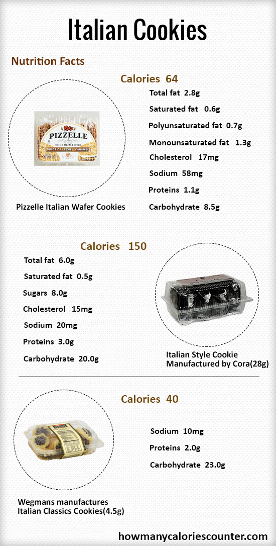 How Many Calories in Italian Cookies