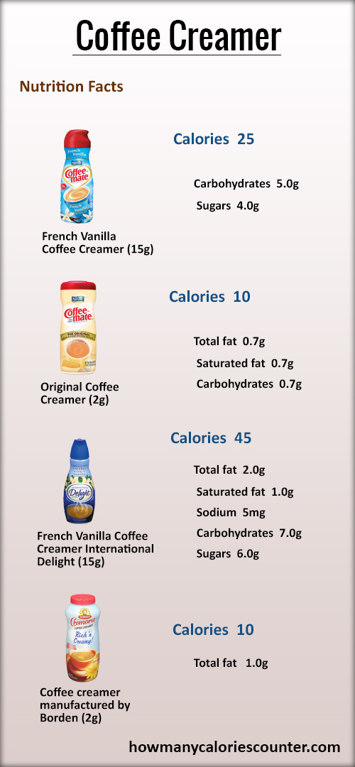 How Many Calories in a Coffee Creamer
