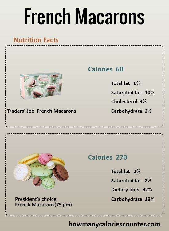 How Many Calories in French Macarons