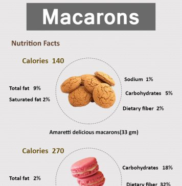 How Many Calories in Macarons