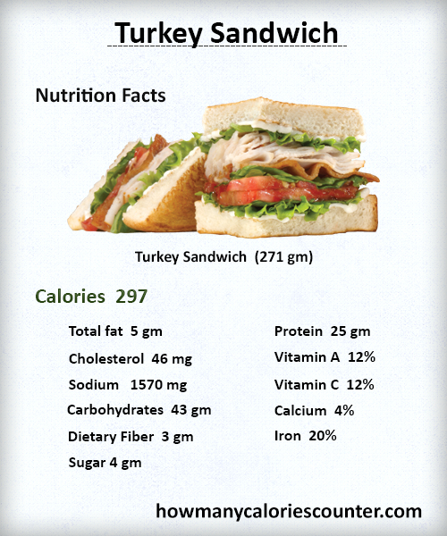 How Many Calories in a Turkey Sandwich