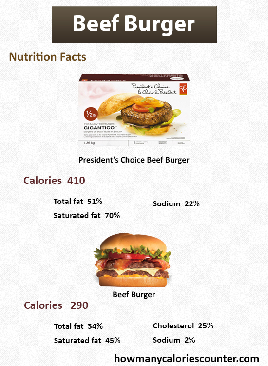 How Many Calories in Beef Burger