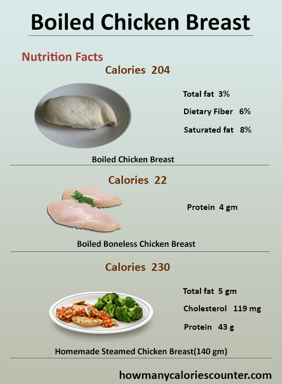 How Many Calories in Boiled Chicken Breast