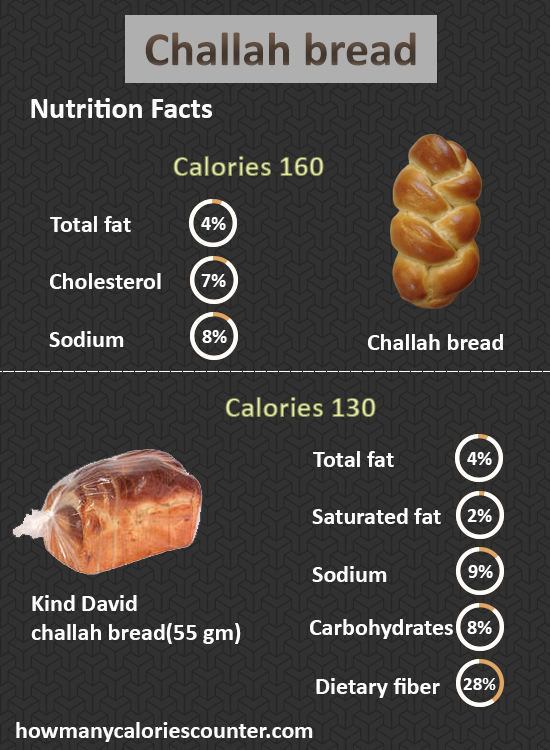 How Many Calories in Challah Bread