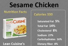 How Many Calories in Sesame Chicken