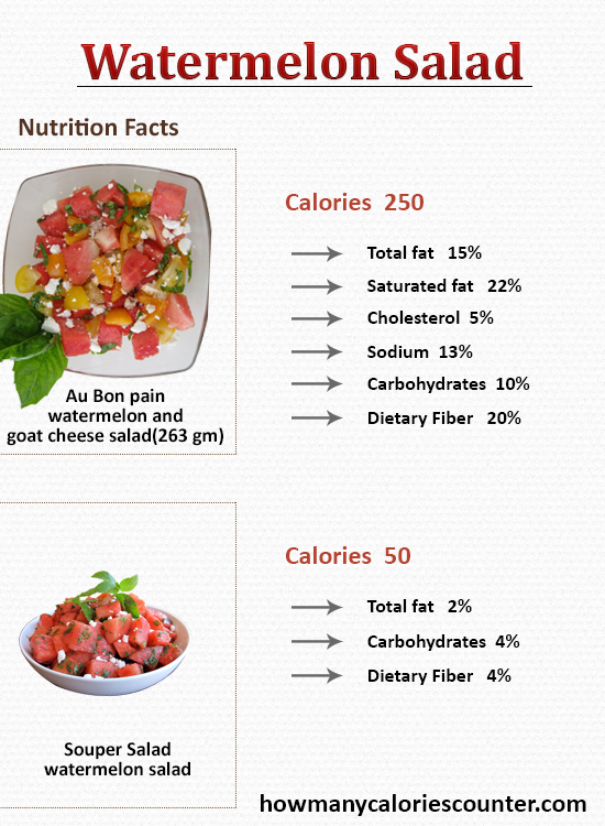 How Many Calories in Watermelon Salad